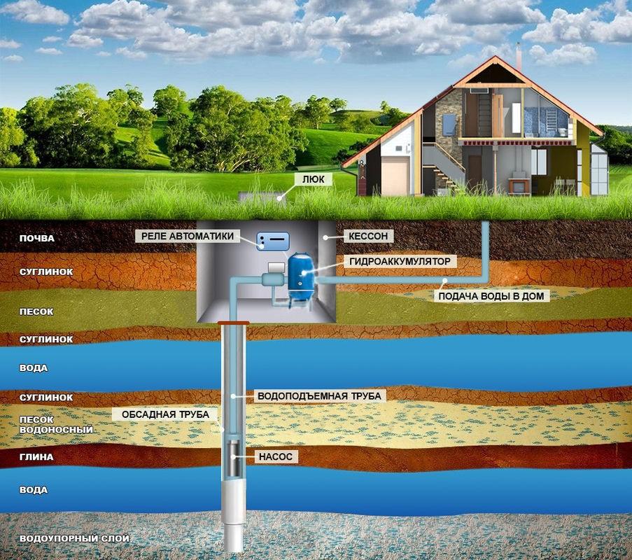 Схема вода из скважины